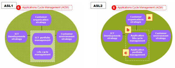 ASL1 vs ASL2 Applications Cycle Management (ACM), verschillen