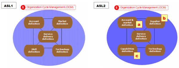 ASL1 vs ASL2 Organization Cycle Management (OCM)