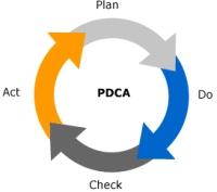 Deming-cirkel PDCA-cyclus