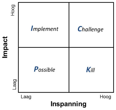 PICK matrix diagram Possible Implement Challenge Kill inspanning impact