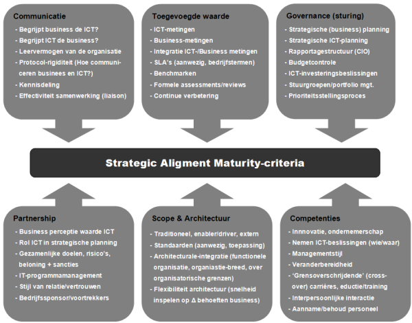 Strategic Alignment Maturity Model (SAMM) Luftman
