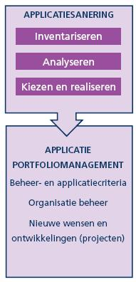 applicatiesanering applicatieportfoliomanagement king