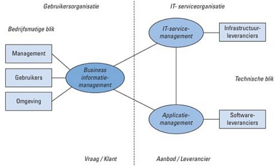 beheer servicemanagement applicatiemanagement business informatiemanagement functioneel beheer