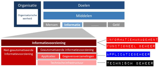 beheervormen functioneel beheer informatiemanagement