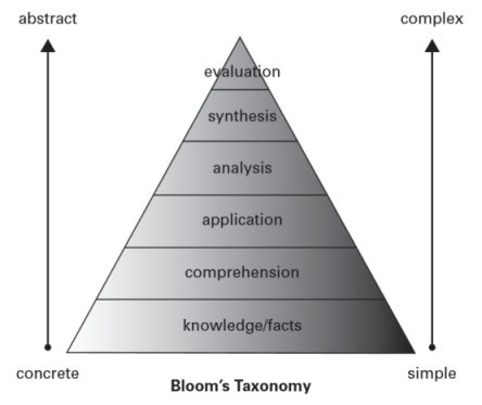 bloom kennis niveau taxonomie