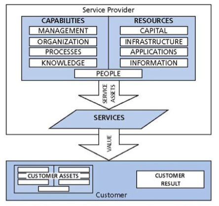 capabilities service itil