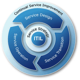 continual service improvement itil