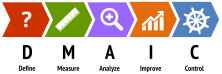 dmaic cyclus define measure analyze improve control lean six sigma