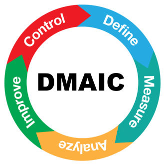 dmaic cyclus define measure analyze improve control six sigma