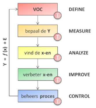 dmaic define measure analyze improve control x-en verbeter vind beheers proces mkpc