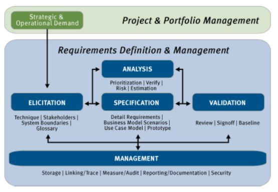 elicitatie analyse specificatie validatie management development requirements