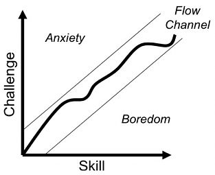 flow channel anxiety boredom skill challenge