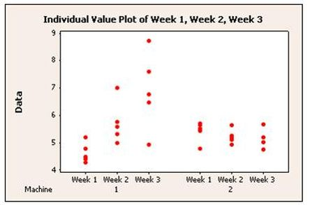 individual value plot ivp minitab