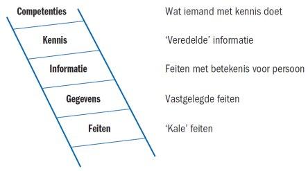 informatie betekenis