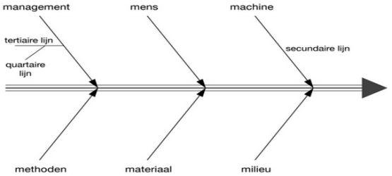 Het visgraatmodel van ishikawa ishikawa diagram visgraatdiagram oorzaak gevolg ishikawa kwaliteit visgraat oorzaak diagram ccuart Images