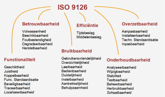 iso 9126 kwaliteitseisen quint model requirements