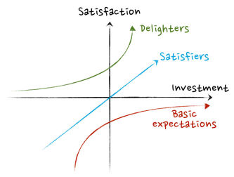 kano model noriaki