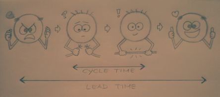 lead time cycle time appelo jurgen