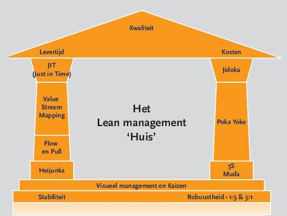 lean management volgens atos. Black Bedroom Furniture Sets. Home Design Ideas