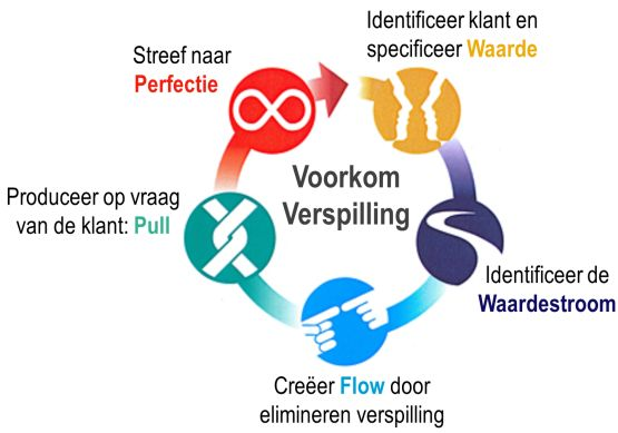 lean thinking 5 principes waarde flow pull