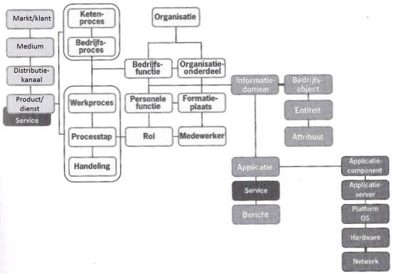 Informatiemanagement for Toon voorbeeld