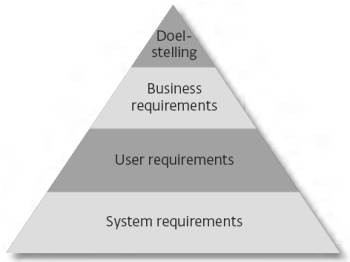 niveaus requirements business user system