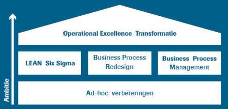 operational excellence turner lean