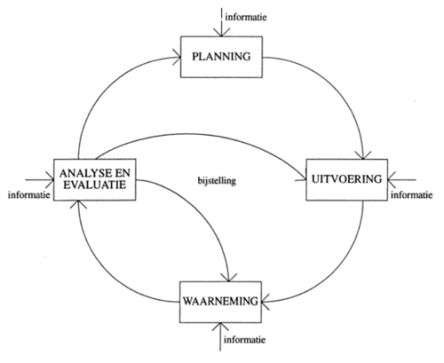 planning control cyclus uitvoering waarneming planning evaluatie analyse