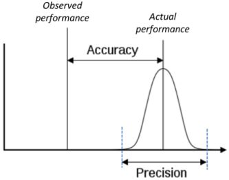 precision accuracy meetsysteemanalyse