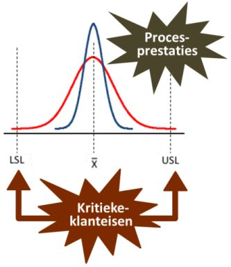procescapabiliteit process capability analysis cp cpk