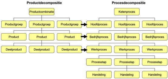 procesdecompositie productdecompositie proces