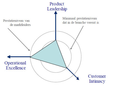 product leadership customer intimacy operational excellence waardedisciplines treacy wiersema