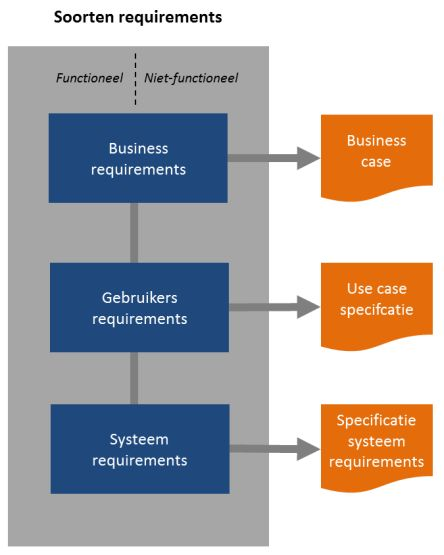 requirements business case use case soorten