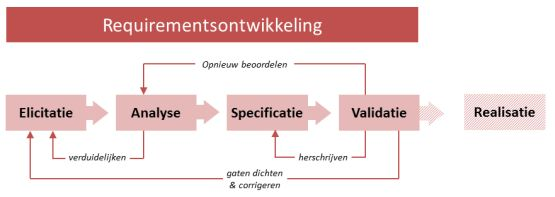 requirementsontwikkeling elicitatie specificatie validatie requirements