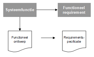 Requirementsspecificatie vs. functioneel ontwerp