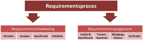 requirementsproces requirementsontwikkeling requirementsmanagement requirements