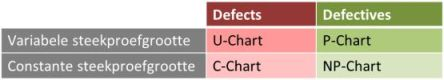 steekproefgrootte defects defectives control chart