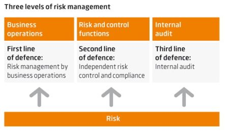 three lines of defence risico management