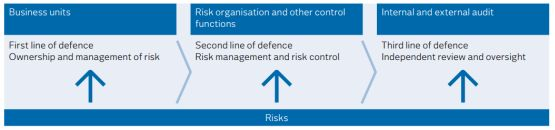 three lines of defence risks risico management