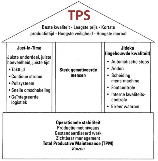 tps lean toyota production system productiesystem