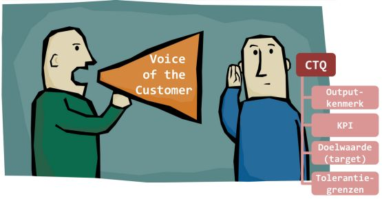 voice of the customer ctq kpi target
