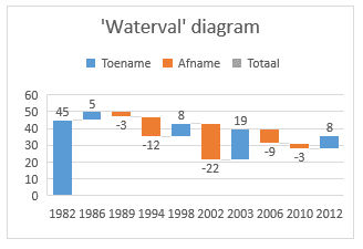 waterval diagram
